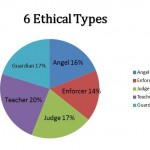 6 Ethical Types