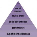 Character Morality