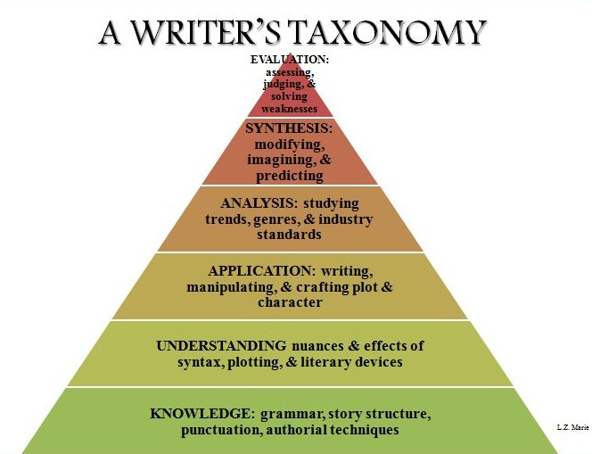 Writers Taxonomy
