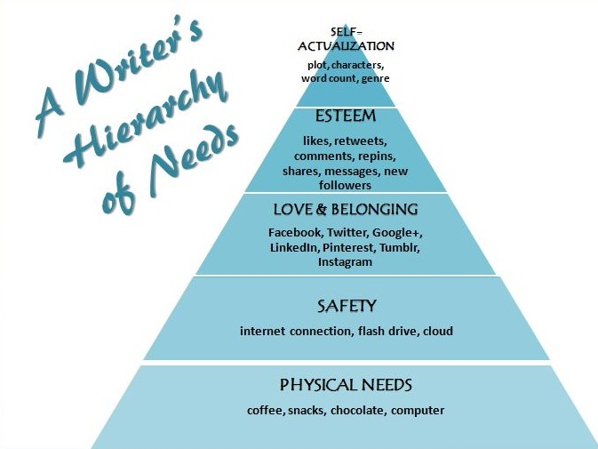 Writers hierarchy of needs